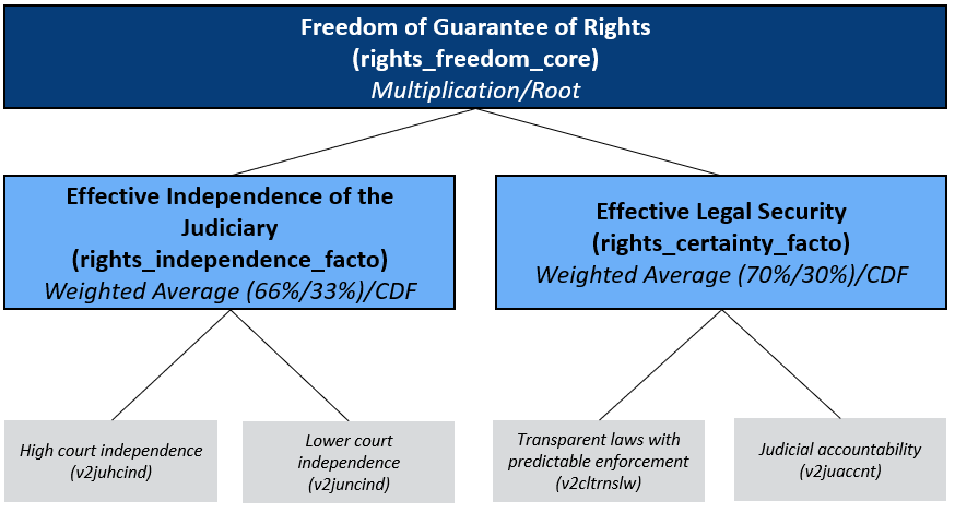 Concept Tree of the Matrix Guarantee of Rights/ Freedom: Independence of the Judiciary and Legal Security
