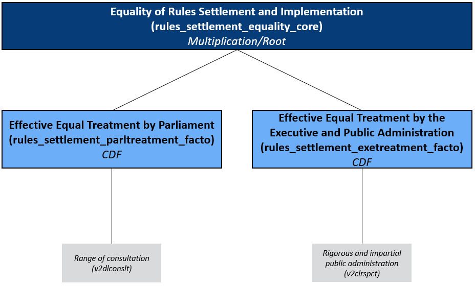 Concept Tree of the Matrix Rules Settlement and Implementation/ Equality: Equal Treatment by Parliament and Executive