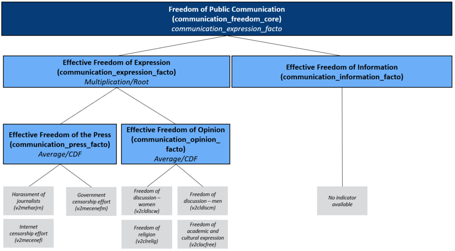 Concept Tree of the Matrix Public Communication/ Freedom: Effective Freedom of Expression, Effective Freedom of Information, Freedom of the Press and Effective Freedom of Opinion