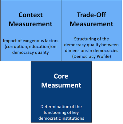 Three levels of measurement of the Democracy Matrix: Core Measurement, Context Measurement and Trade-off Measurement