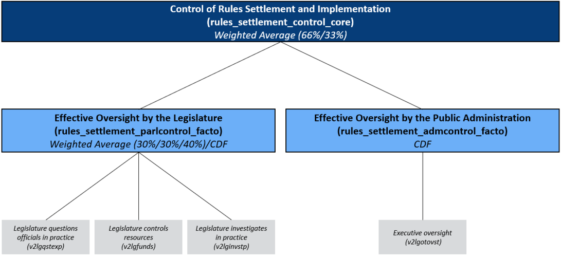Concept Tree of the Matrix Rules Settlement and Implementation/ Control: Oversight by the Legislature and Public Administration