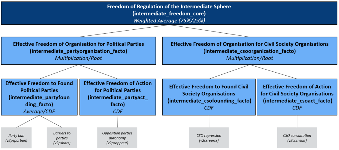 Concept Tree of the Matrix Field Regulation of the Intermediate Sphere/ Freedom:  Effective Freedom of Organisation for Political Parties, Effective Freedom of Organisation for Civil Society Organisations, Effective Freedom to Found and to Act for Political Parties and Civil Society Organisations