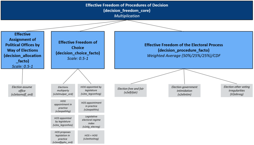 Concept Tree of the Matrix Field Procedures of Decision/ Freedom: Effective Assignment of Political Offices by Way of Elections, Effective Decision-Making Freedom and Effective Freedom of the Electoral Process