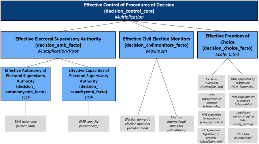 Concept Tree of the Matrix Field Procedures of Decision/ Control: Effective Electoral Supervisory Authority, Effective Civil Election Monitors, Effective Autonomy of Electoral Supervisory Authority and Effective Capacities of Electoral Supervisory Authority