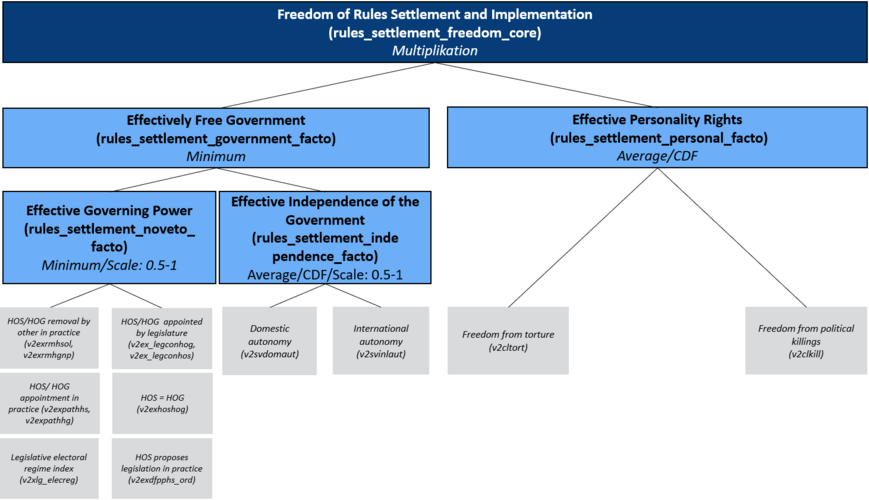 Concept Tree of the Matrix Rules Settlement and Implementation/ Freedom: Effectively Free Government, Effective Governing Power, Effective Independence of the Government, and Effective Personality Rights