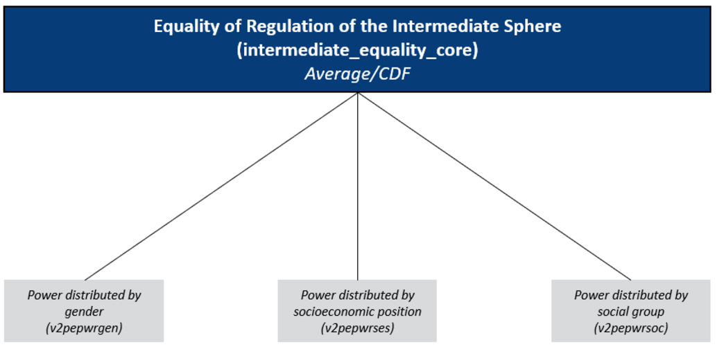 Concept Tree of the Matrix Field Regulation of the Intermediate Sphere/ Equality: Equal Opportunities for Political Parties and Civil Society Organisations