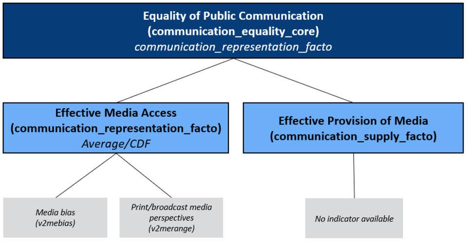 Concept Tree of the Matrix Public Communication/ Equality: Media Access and Provision of Media