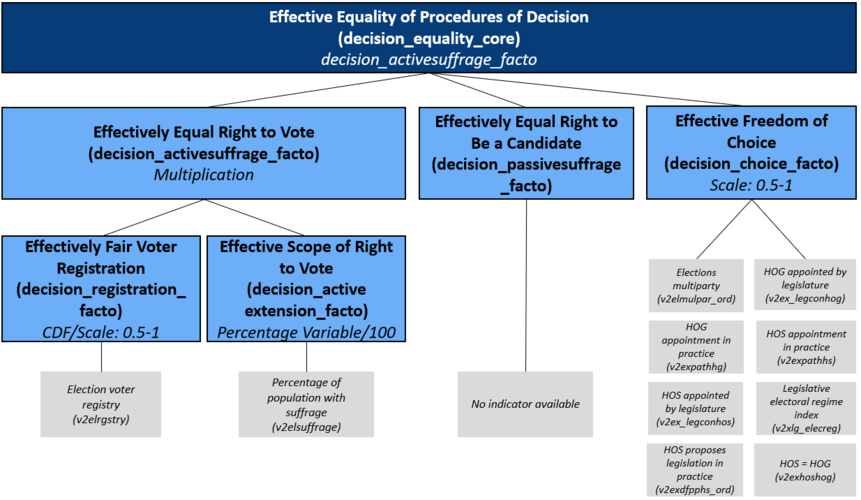 Concept Tree of the Matrix Field Procedures of Decision/ Equality: Effectively Equal Right to Vote, Effectively Equal Right to Be a Candidate