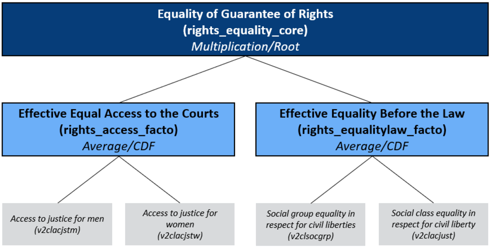 Concept Tree of the Matrix Guarantee of Rights/ Equality: Equal Access to the Courts and Equality Before the Law