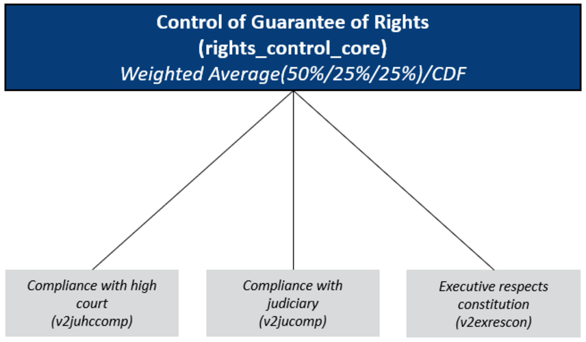 Concept Tree of the Matrix Guarantee of Rights/ Control: Effective Jurisprudence