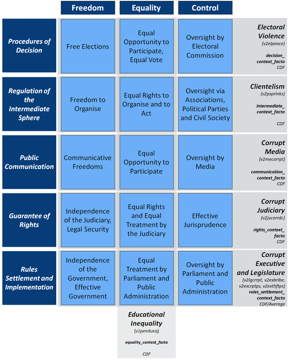 Context measurement in the Democracy Matrix: exogenous factors; educational inequality, informal institutions (corruption) and statehood,