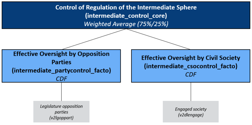 Concept Tree of the Matrix Field Regulation of the Intermediate Sphere/ Control: Oversight by Opposition Parties and Civil Society Organisations